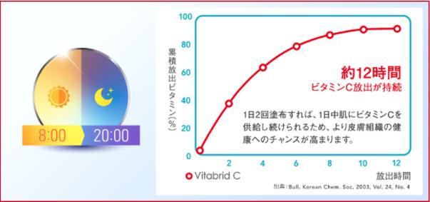 ビタブリットCフェイスのビタミンCの持続時間の画像