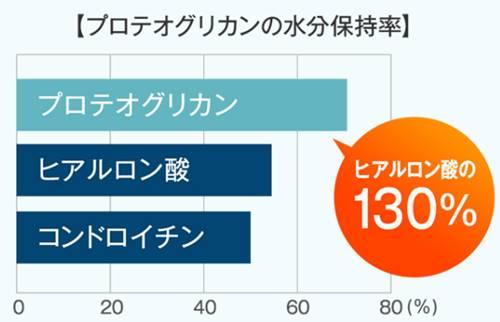 BIHAKU(ビハク)ホワイトエッセンスの水分保持率のグラフ