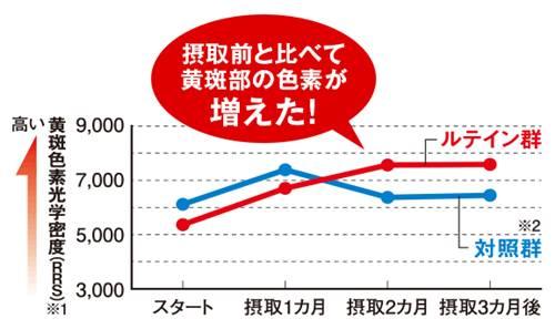 ファンケルえんきんの黄斑色素量の増加のグラフ