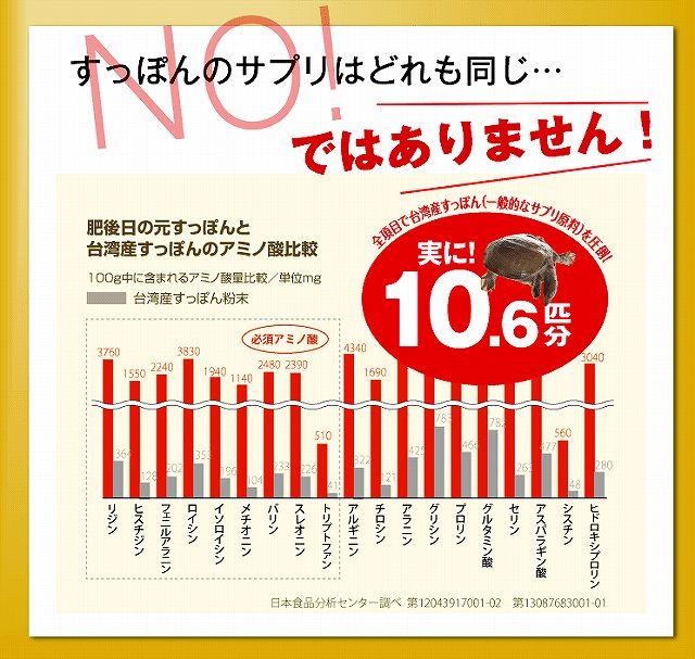 肥後すっぽんもろみ酢の台湾産の10.6匹分の画像