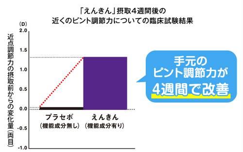 ファンケルえんきんの手元のピント調整力の改善のグラフ