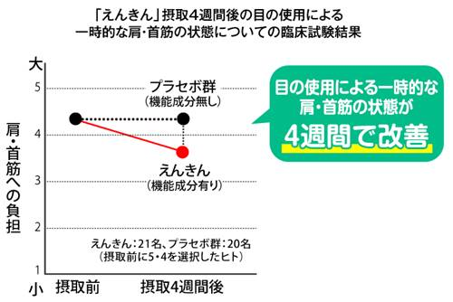 ファンケルえんきんの肩・首筋の負担軽減のグラフ