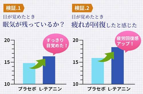 ゆめみんプラスの睡眠改善効果のグラフ